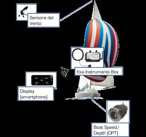 Astra Yachts ESA Kit Cablato