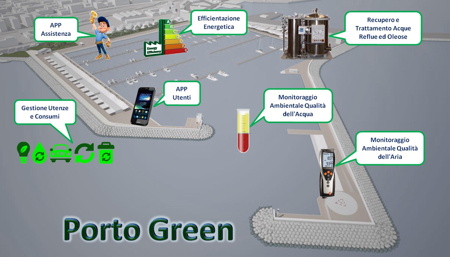 Progetto Porto Green Trattamento Rifiuti Acque Reflue Oleose