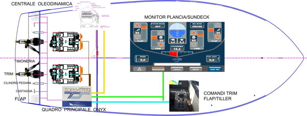 Trasmissioni Topsystem Pershing Schema