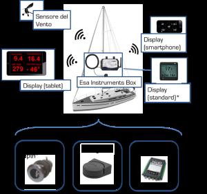 Astra Yachts ESA Kit Refitting