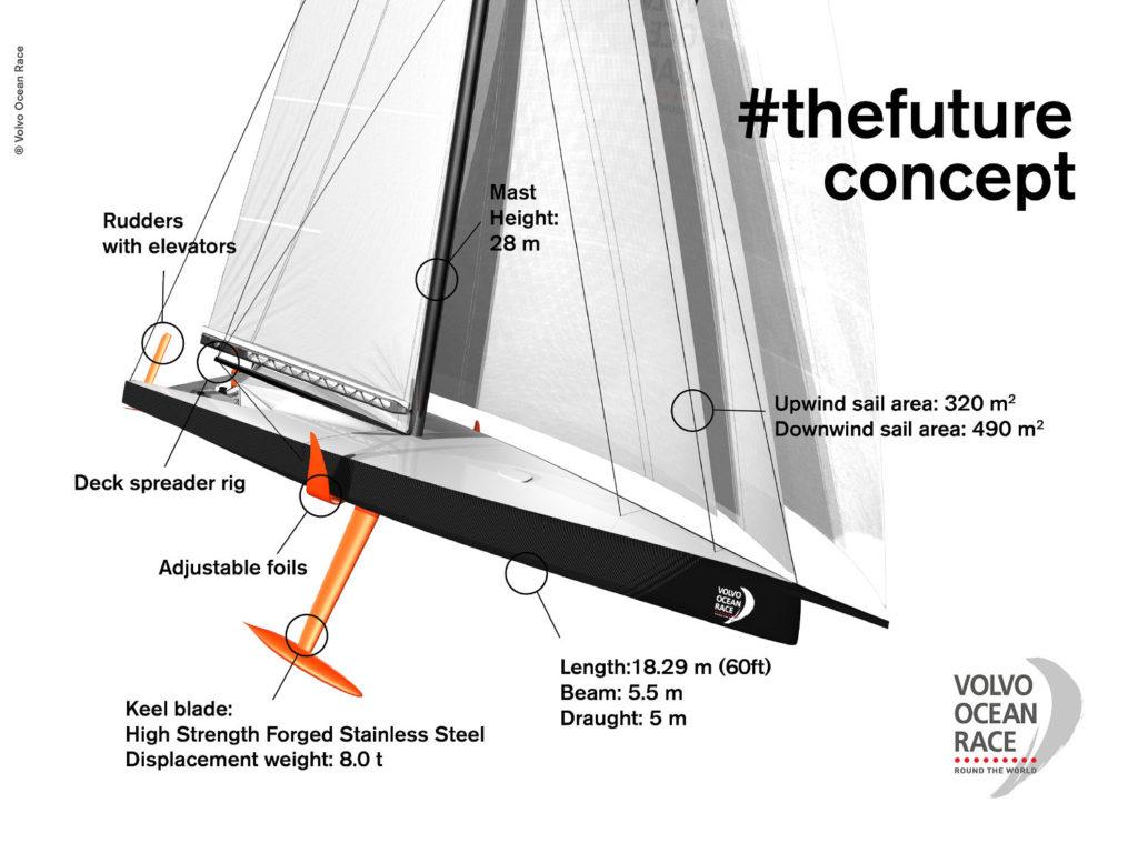Volvo Ocean Race barca