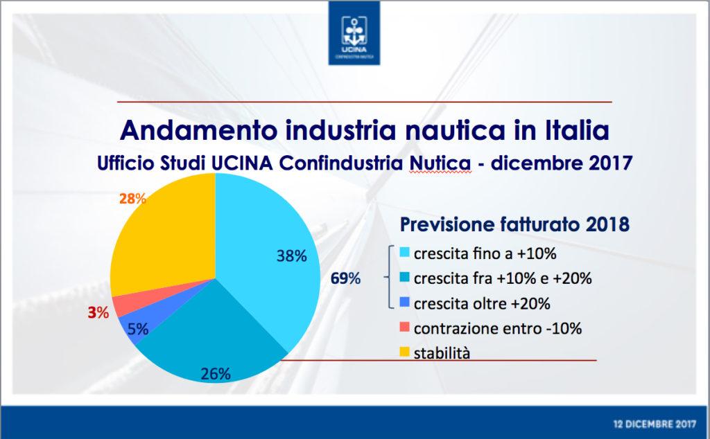 UCINA dati mercato nautico